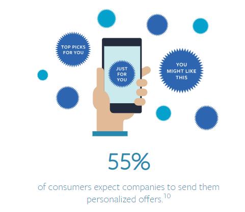 klientų patirtis, Klientų patirtis