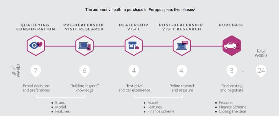 Apsipirkimo etapai automobilių industrijoje