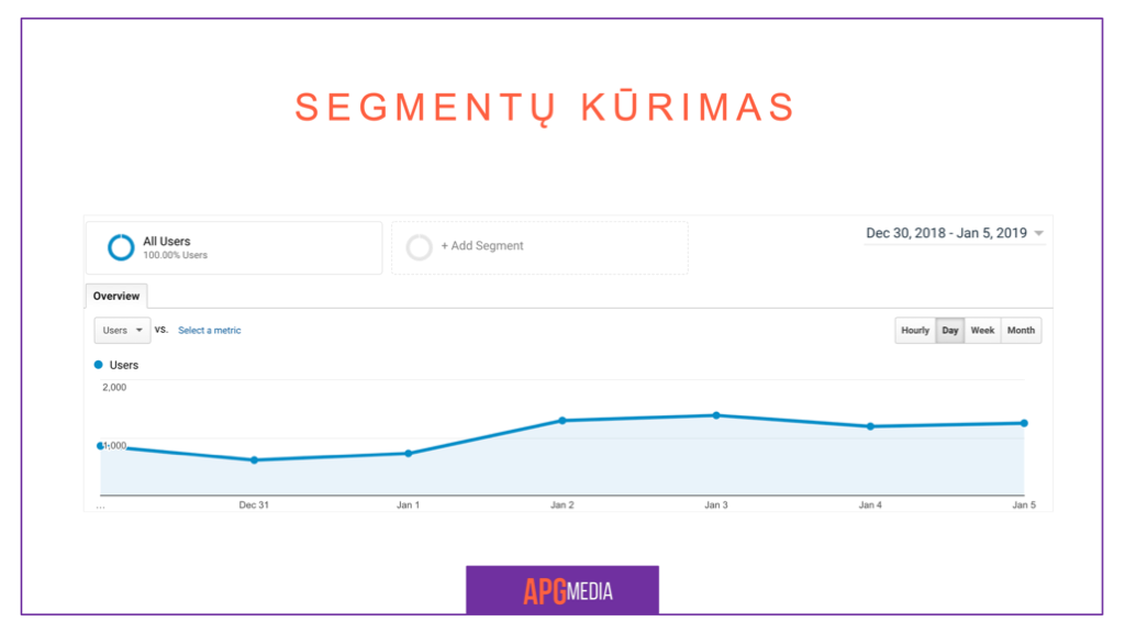 Google Analytics Segmentai 7