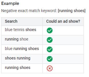Neigiami raktažodžiai, Optimizuojame Google Ads pasitelkdami neigiamus raktažodžius